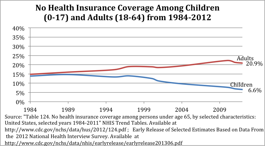 Improvements to children's coverage levels following Rep. Waxman's ...