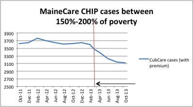 new report finds when parents were cut from mainecare kids lost rh ccf georgetown edu Income Chart Section 8 Income Limits