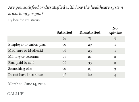 Gallup Ins Satisfaction