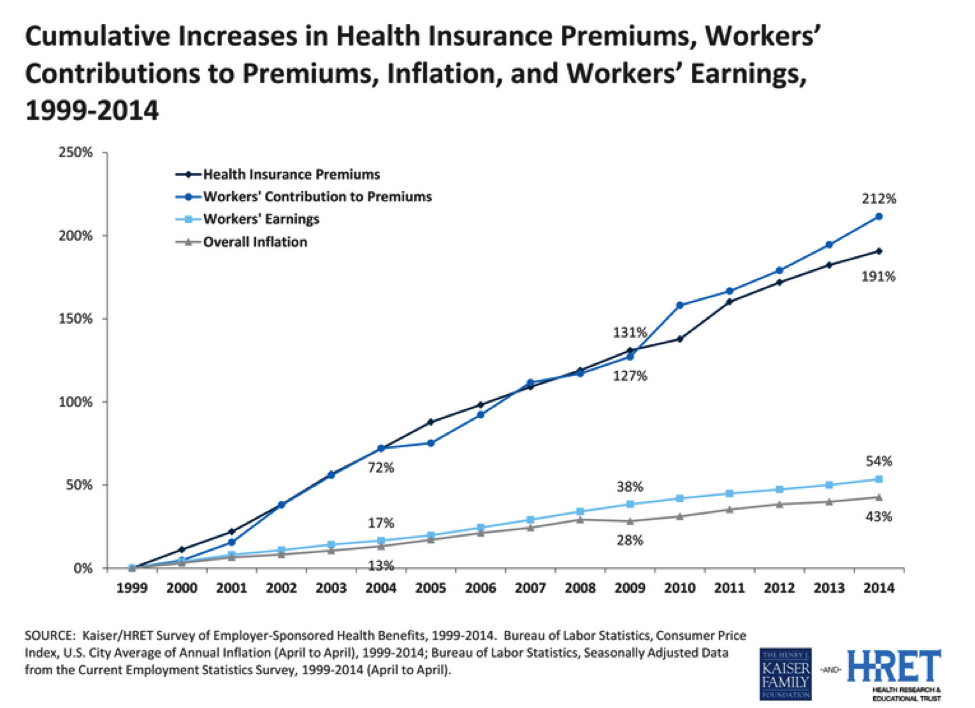 Cumulative Increases in Health Ins. premiums 99-04